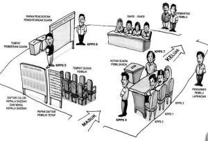 Ilustrasi Denah Lokasi TPS
